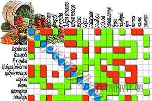 Таблиця сумісності городніх культур.